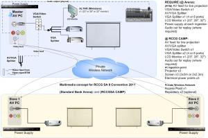 sample audio-visual architecture